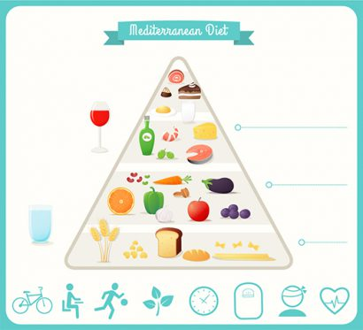 The Mediterranean Diet Consumer Guide To Dentistry